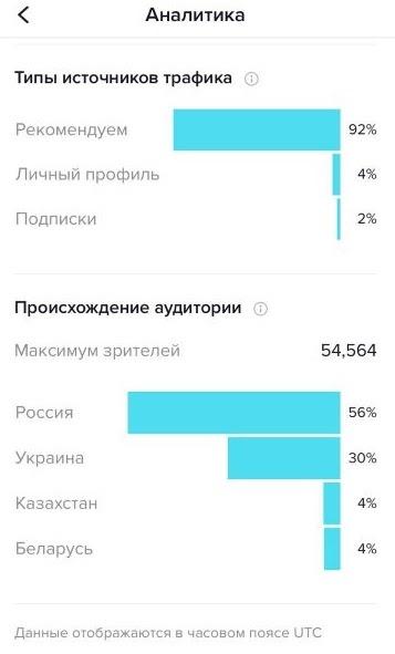 Анализ блога в ТикТок